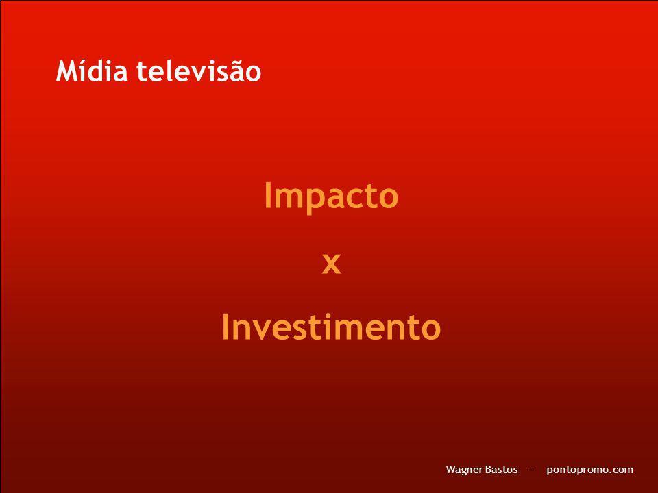 Impacto x Investimento