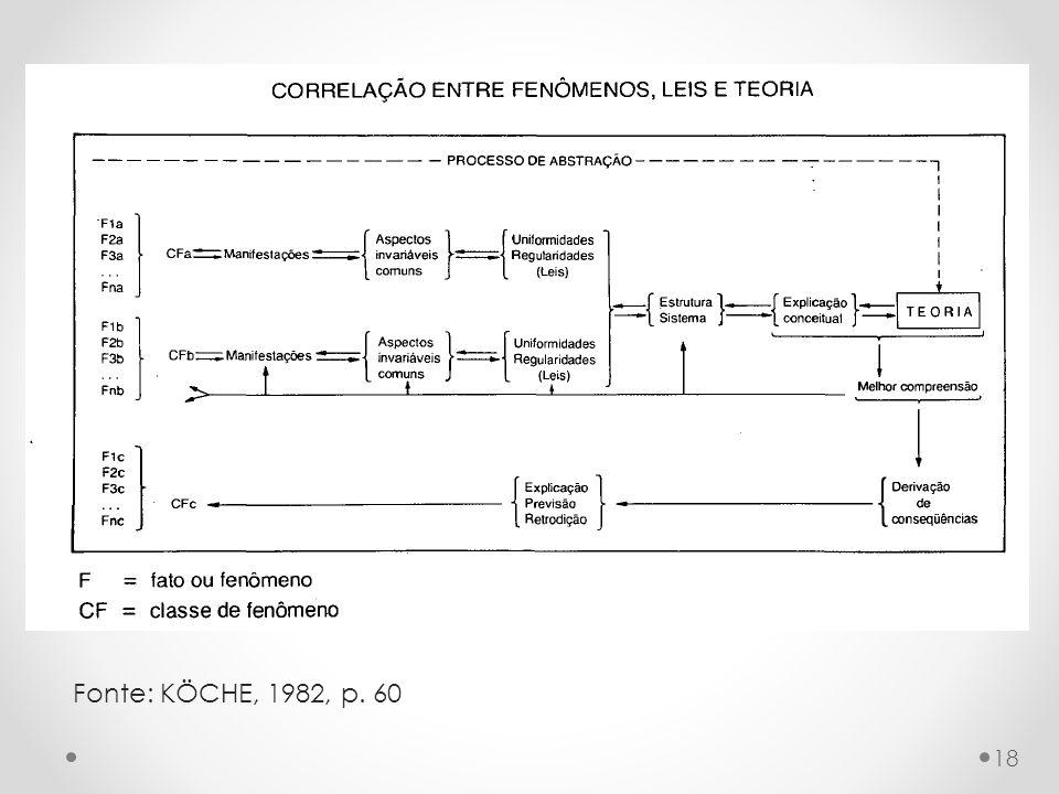 Fonte: KÖCHE, 1982, p. 60