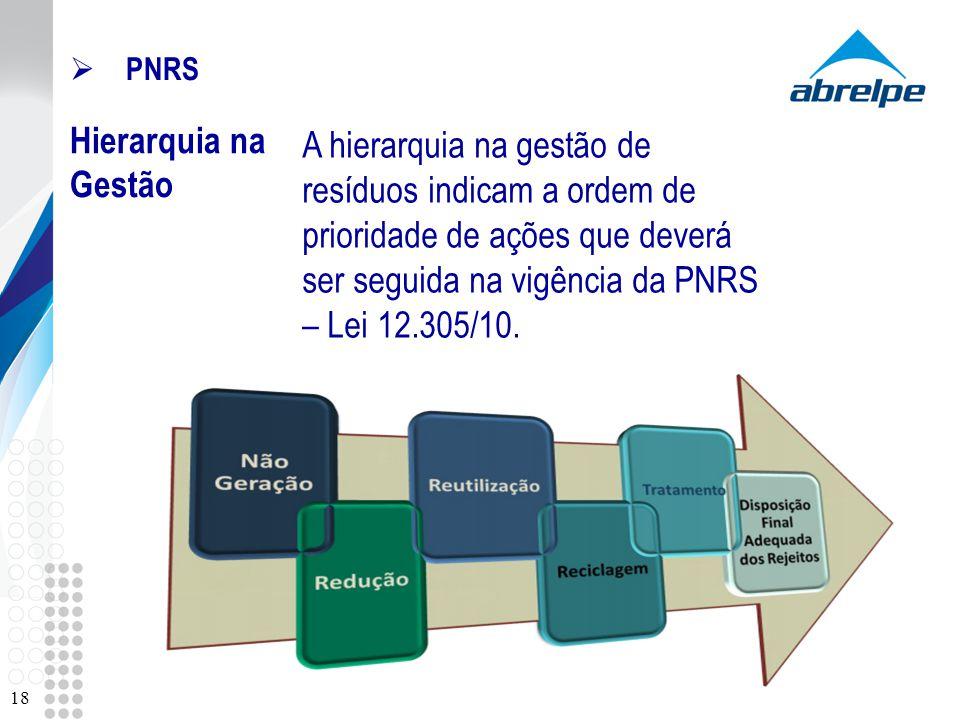 PNRS Hierarquia na Gestão.