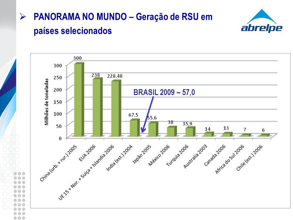 PANORAMA NO MUNDO – Geração de RSU em países selecionados
