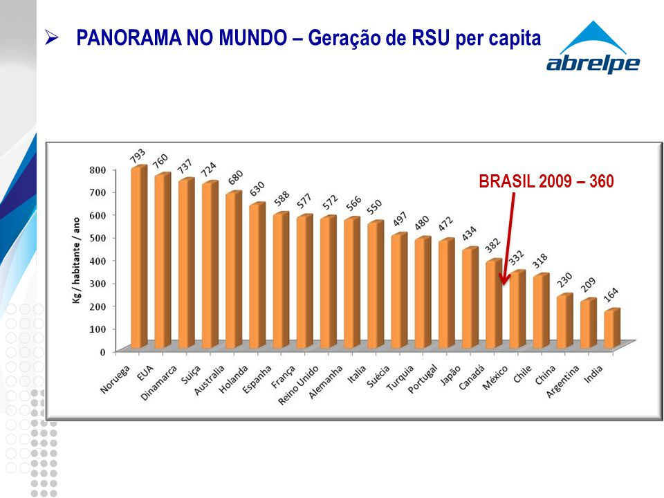 PANORAMA NO MUNDO – Geração de RSU per capita