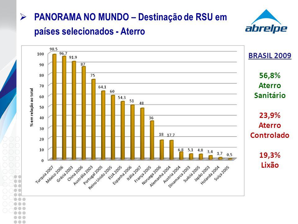 PANORAMA NO MUNDO – Destinação de RSU em países selecionados - Aterro