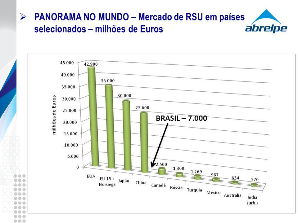 PANORAMA NO MUNDO – Mercado de RSU em países selecionados – milhões de Euros