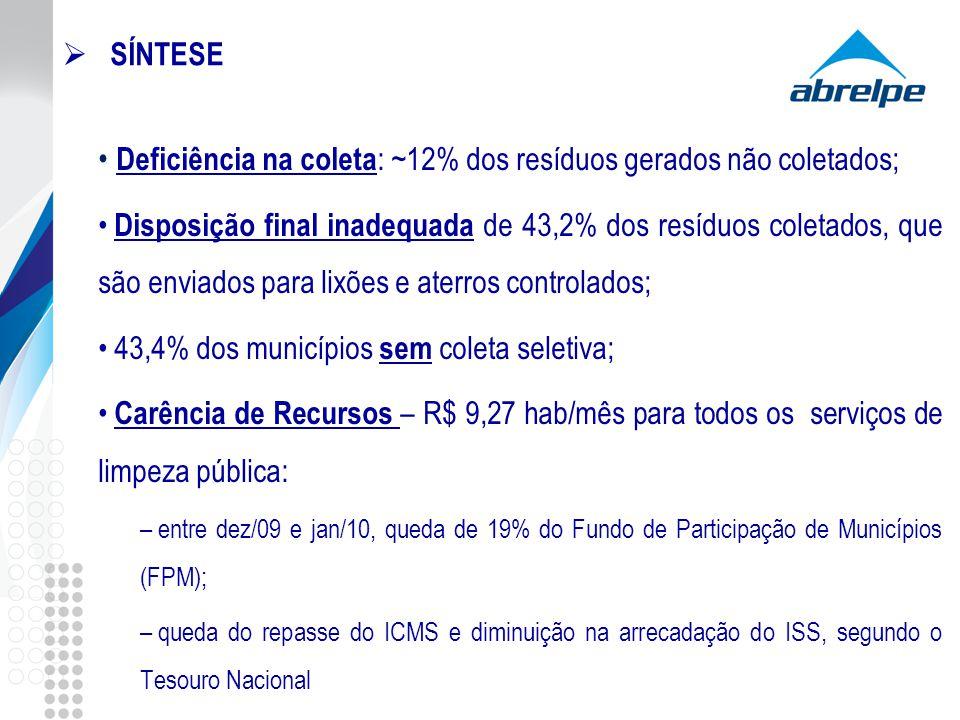 Deficiência na coleta: ~12% dos resíduos gerados não coletados;