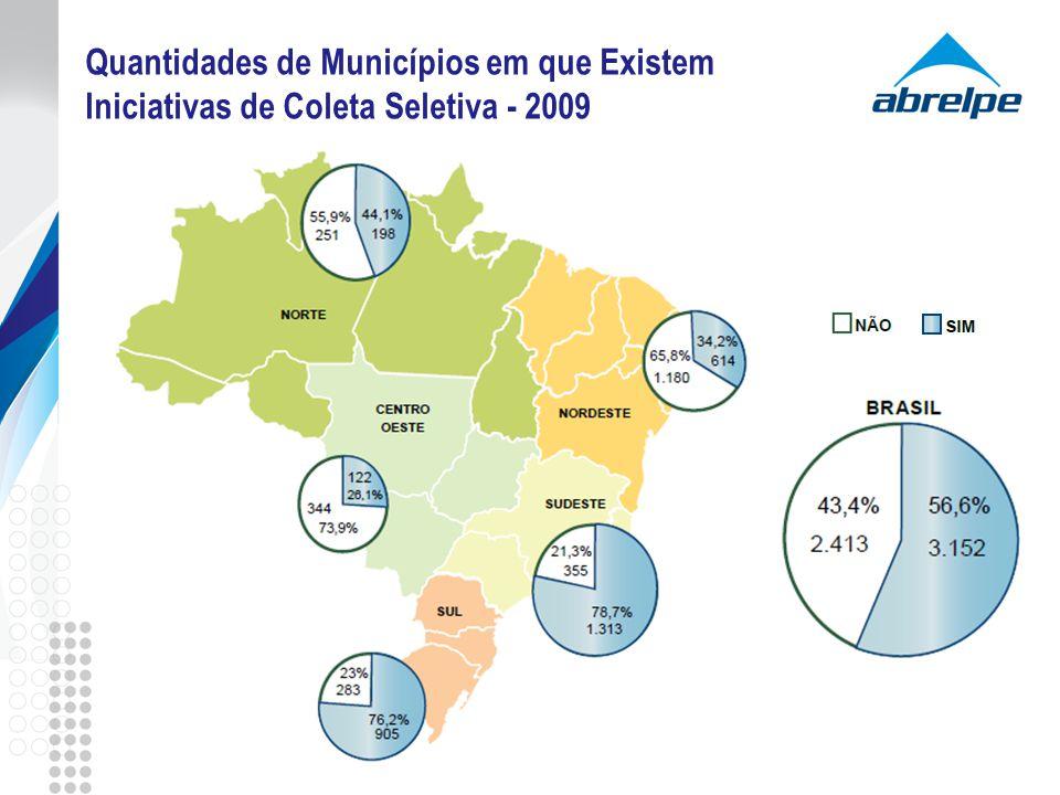 Quantidades de Municípios em que Existem Iniciativas de Coleta Seletiva - 2009