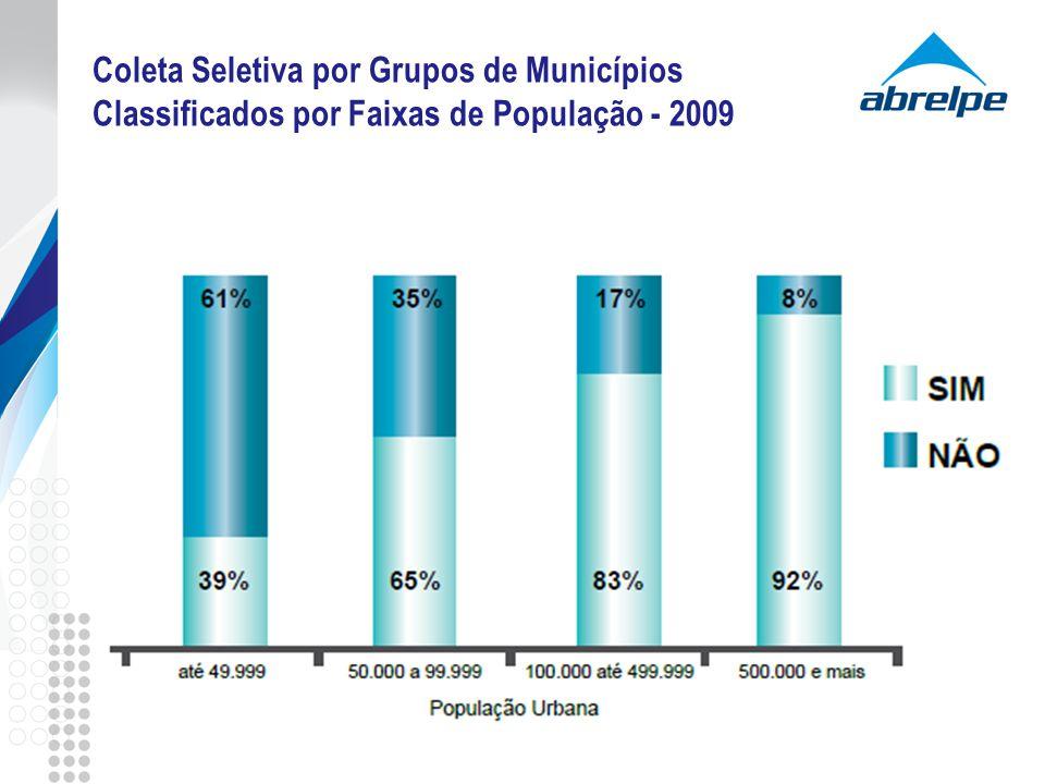 Coleta Seletiva por Grupos de Municípios Classificados por Faixas de População - 2009