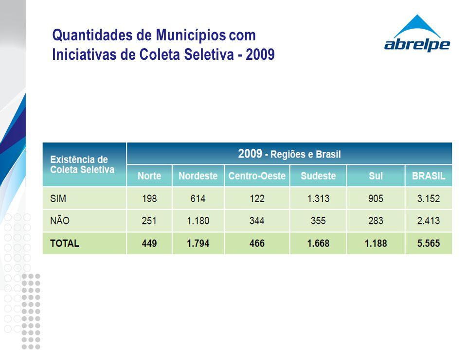 Quantidades de Municípios com Iniciativas de Coleta Seletiva - 2009