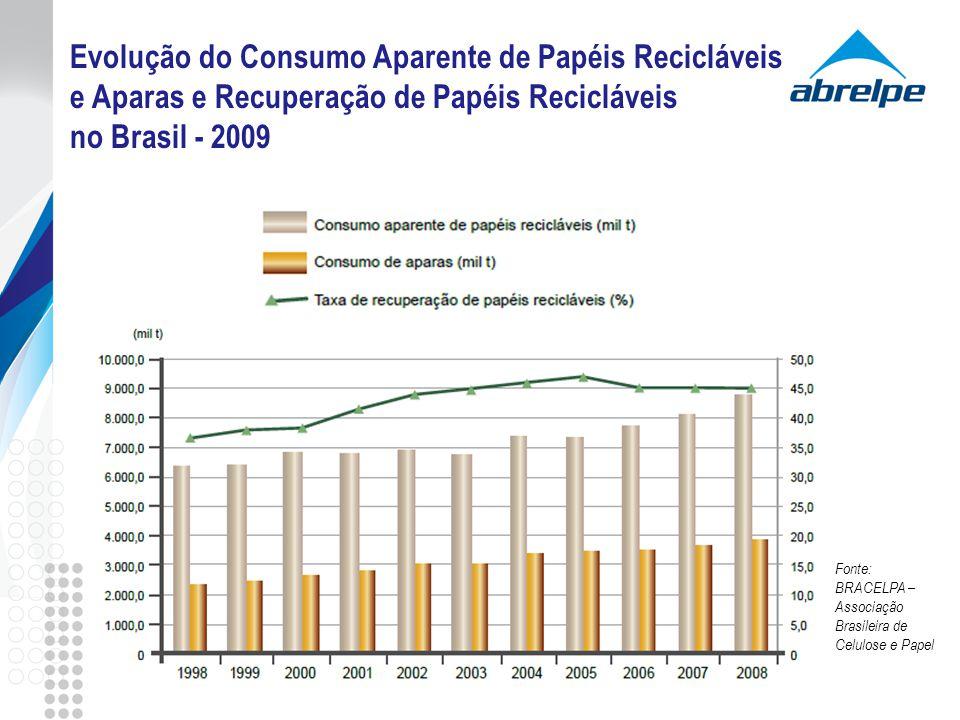 Evolução do Consumo Aparente de Papéis Recicláveis