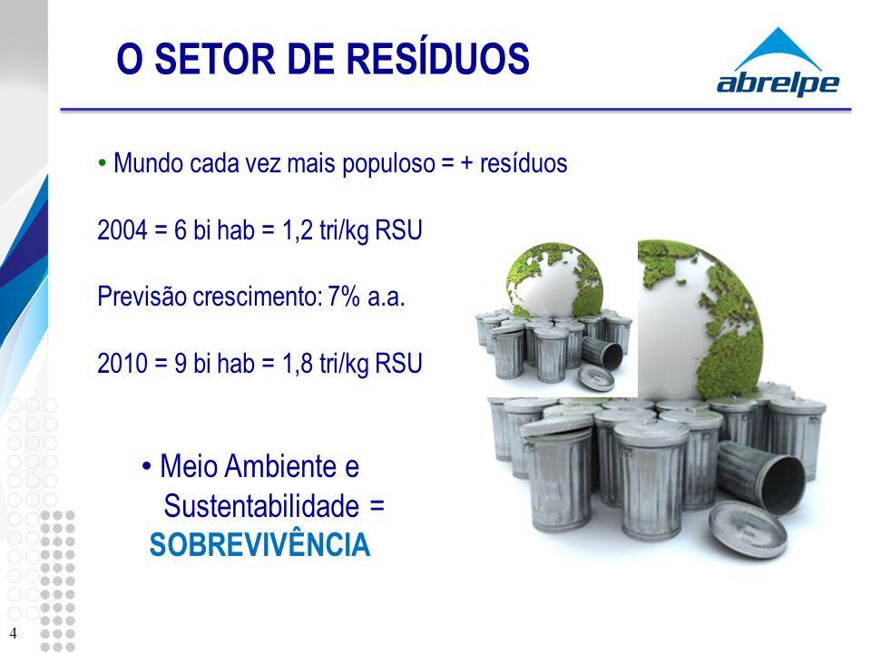 O SETOR DE RESÍDUOS Meio Ambiente e Sustentabilidade = SOBREVIVÊNCIA