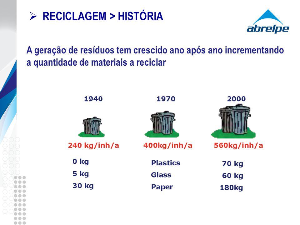 RECICLAGEM > HISTÓRIA