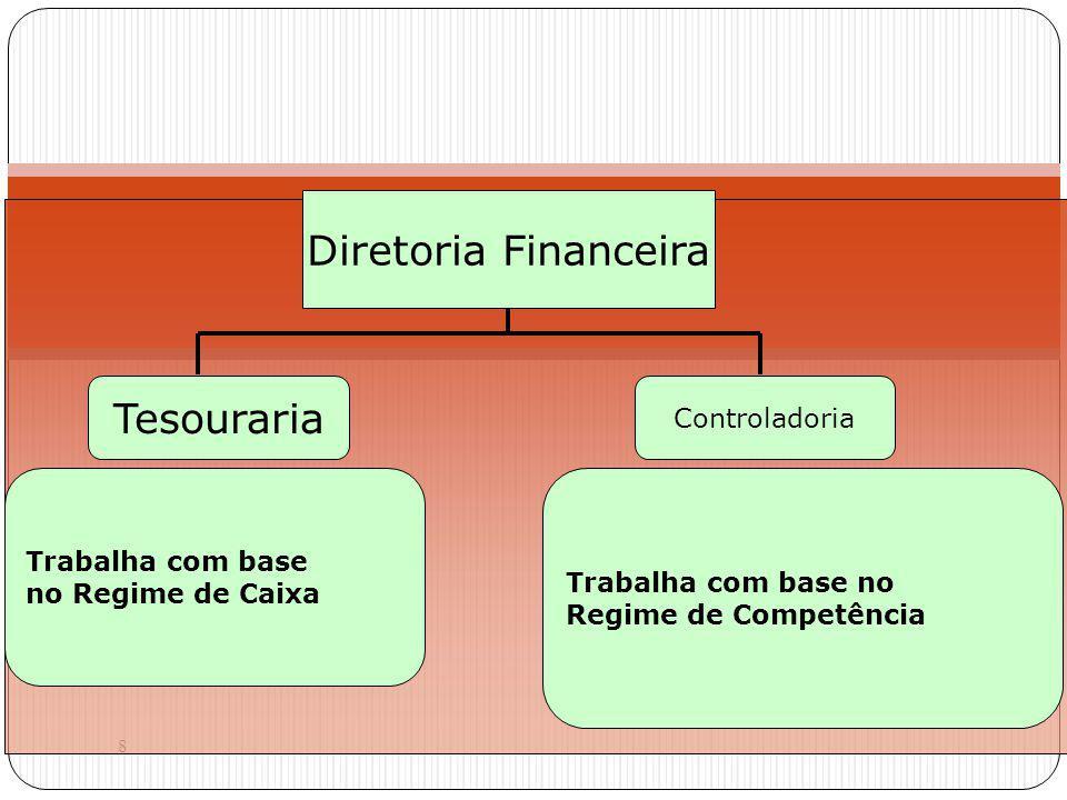 Diretoria Financeira Tesouraria Controladoria Trabalha com base