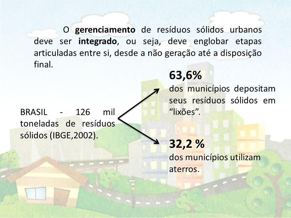 O gerenciamento de resíduos sólidos urbanos deve ser integrado, ou seja, deve englobar etapas articuladas entre si, desde a não geração até a disposição final.