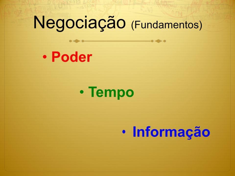 Negociação (Fundamentos)