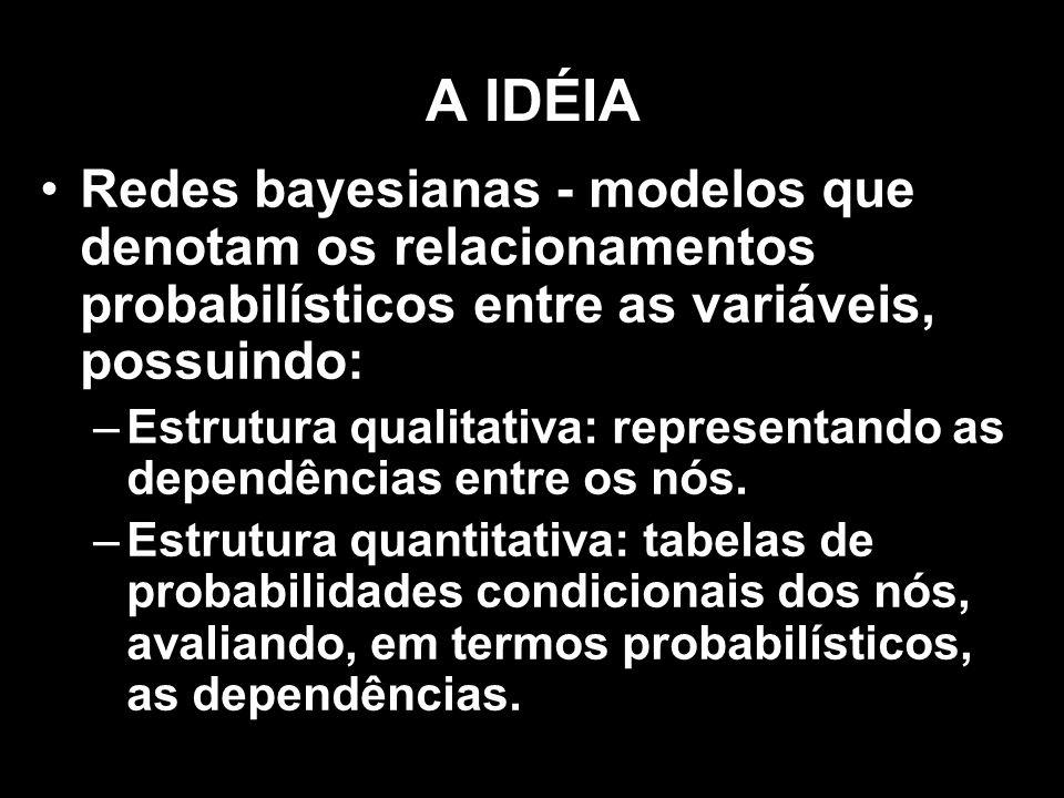 A IDÉIA Redes bayesianas - modelos que denotam os relacionamentos probabilísticos entre as variáveis, possuindo: