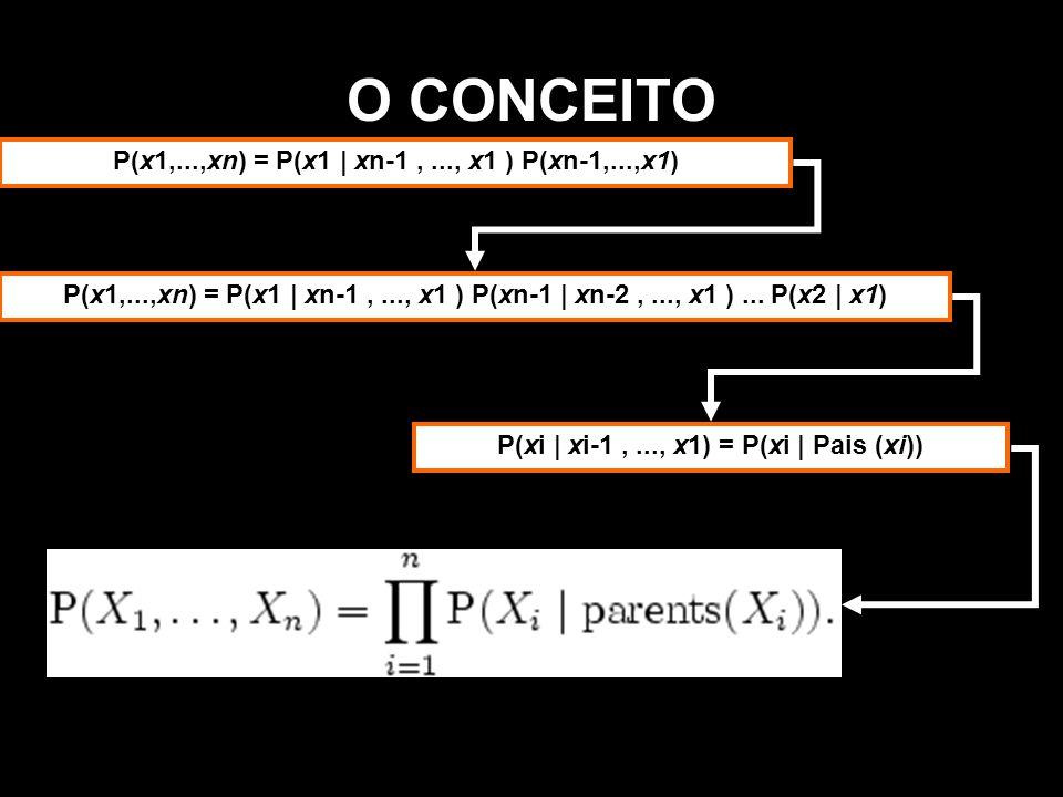 P(xi | xi-1 , ..., x1) = P(xi | Pais (xi))