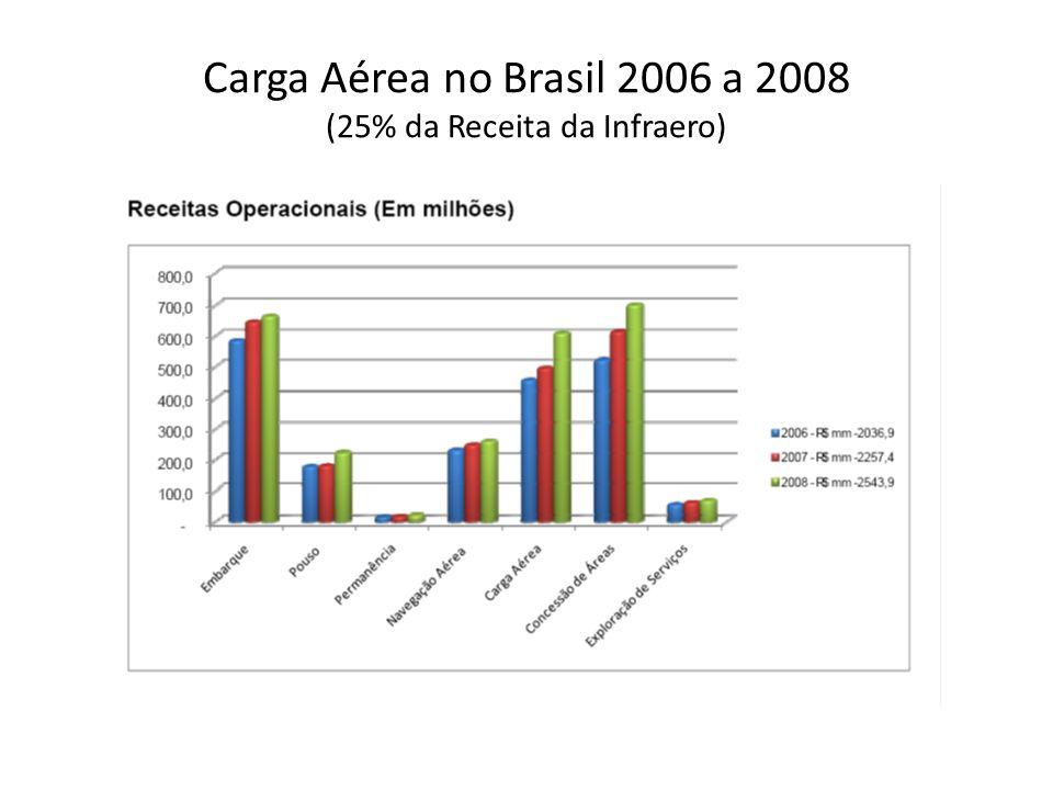 Carga Aérea no Brasil 2006 a 2008 (25% da Receita da Infraero)