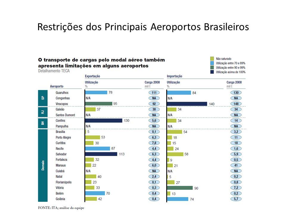 Restrições dos Principais Aeroportos Brasileiros