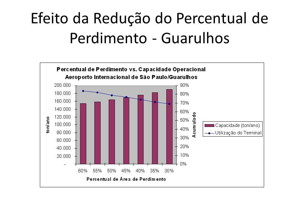 Efeito da Redução do Percentual de Perdimento - Guarulhos