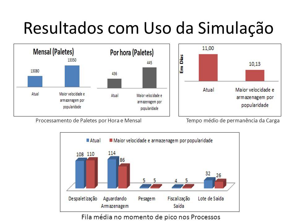 Resultados com Uso da Simulação