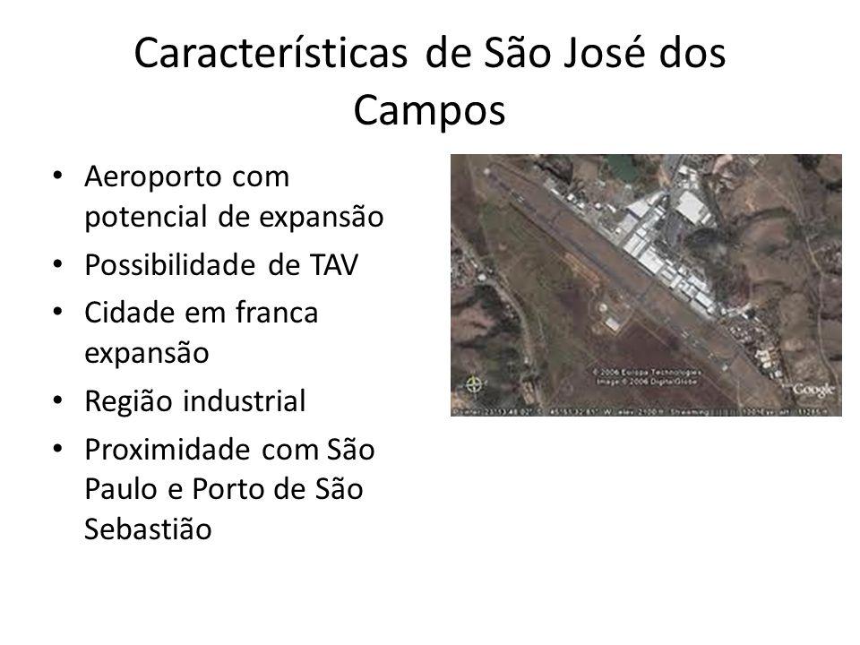 Características de São José dos Campos