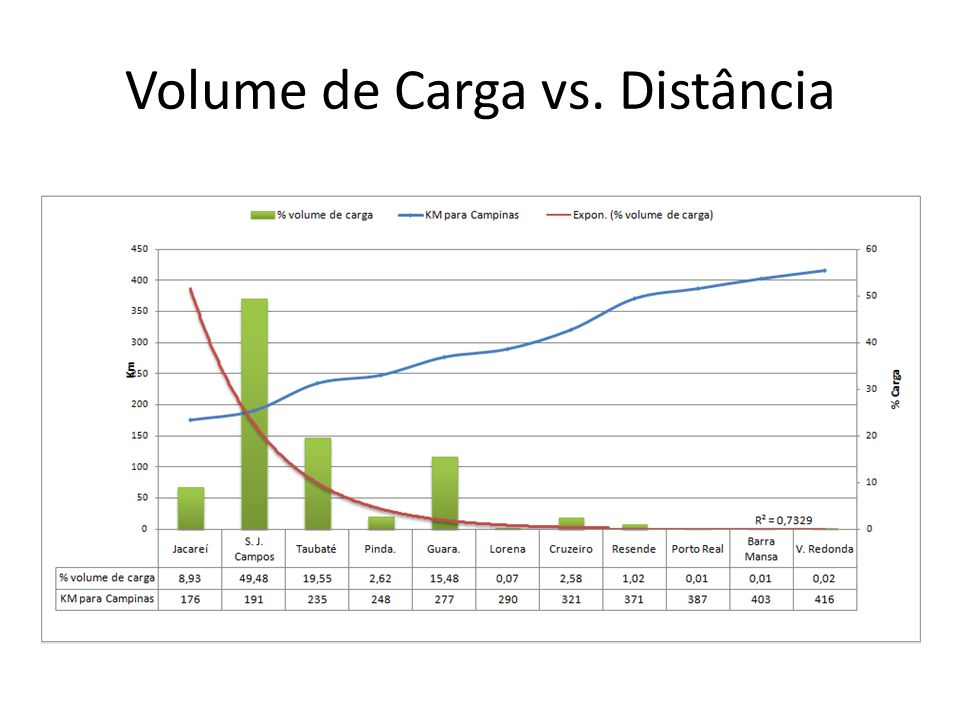 Volume de Carga vs. Distância