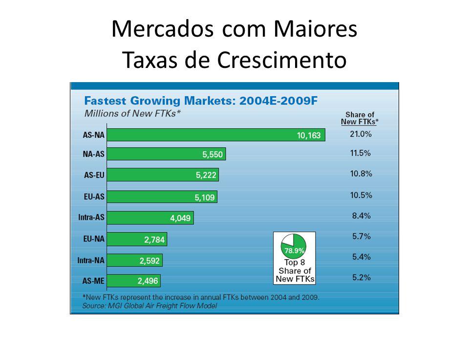 Mercados com Maiores Taxas de Crescimento