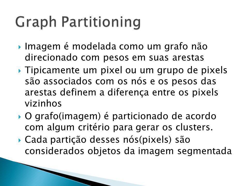 Graph Partitioning Imagem é modelada como um grafo não direcionado com pesos em suas arestas.