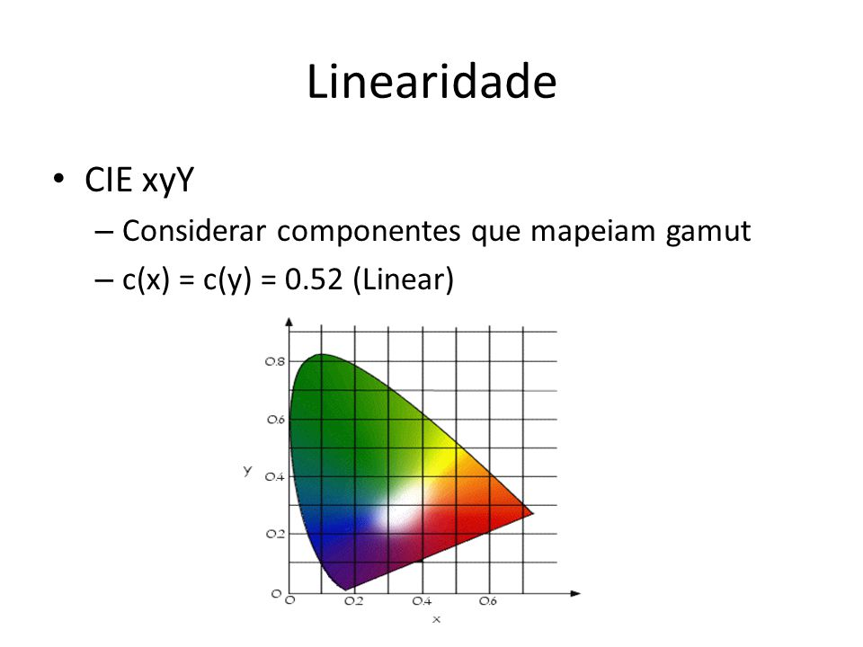 Linearidade CIE xyY Considerar componentes que mapeiam gamut