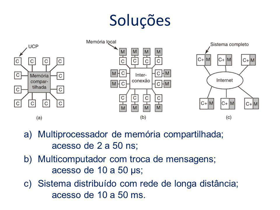 Soluções Multiprocessador de memória compartilhada; acesso de 2 a 50 ns; Multicomputador com troca de mensagens; acesso de 10 a 50 µs;