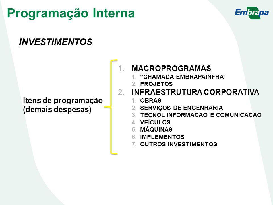 Programação Interna INVESTIMENTOS MACROPROGRAMAS
