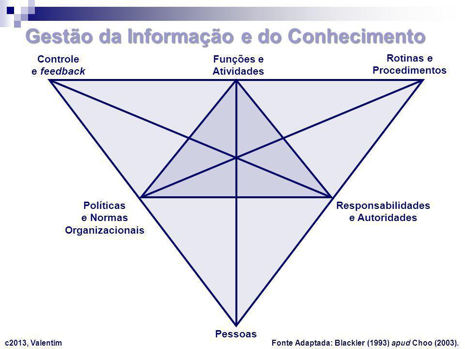 Gestão da Informação e do Conhecimento