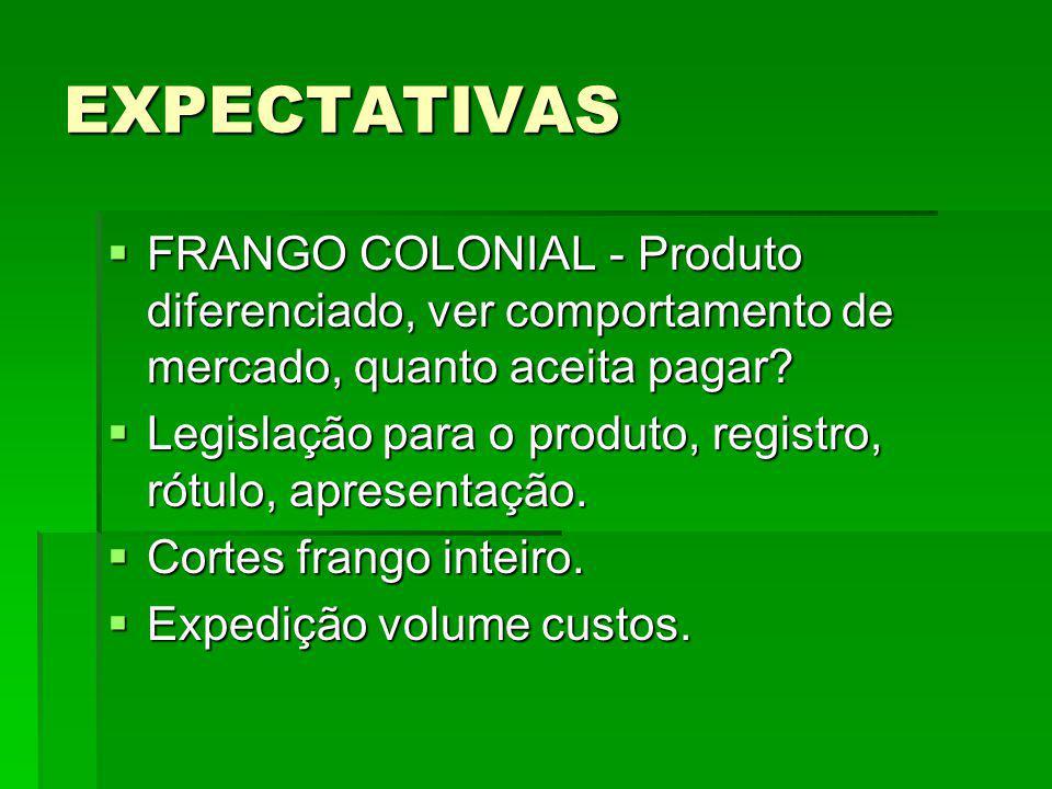 EXPECTATIVAS FRANGO COLONIAL - Produto diferenciado, ver comportamento de mercado, quanto aceita pagar