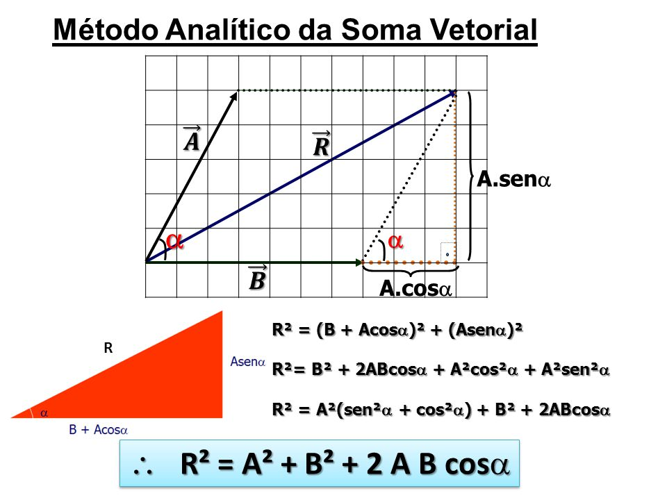 Método Analítico da Soma Vetorial