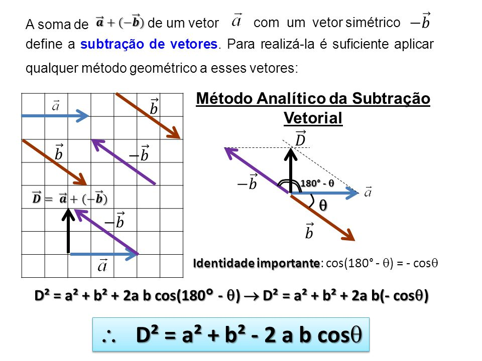 Método Analítico da Subtração Vetorial