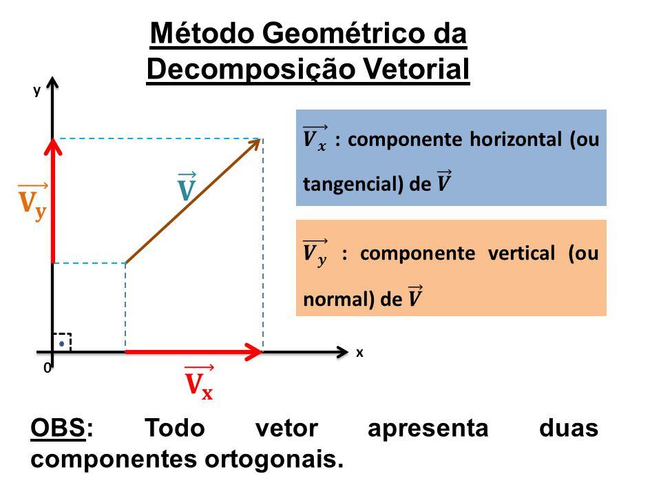 Método Geométrico da Decomposição Vetorial