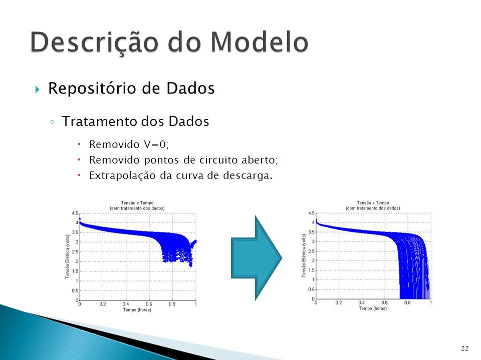 Descrição do Modelo Repositório de Dados Tratamento dos Dados