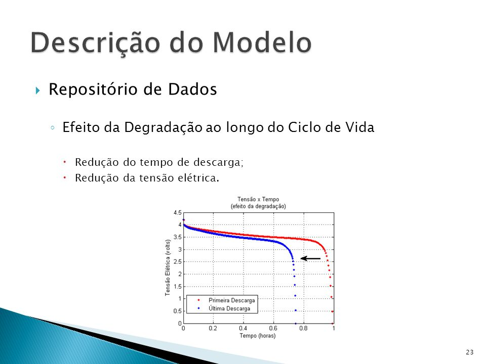 Descrição do Modelo Repositório de Dados