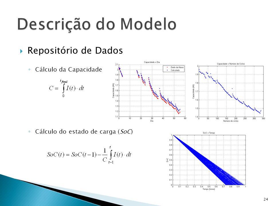 Descrição do Modelo Repositório de Dados Cálculo da Capacidade