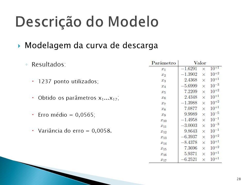 Descrição do Modelo Modelagem da curva de descarga Resultados: