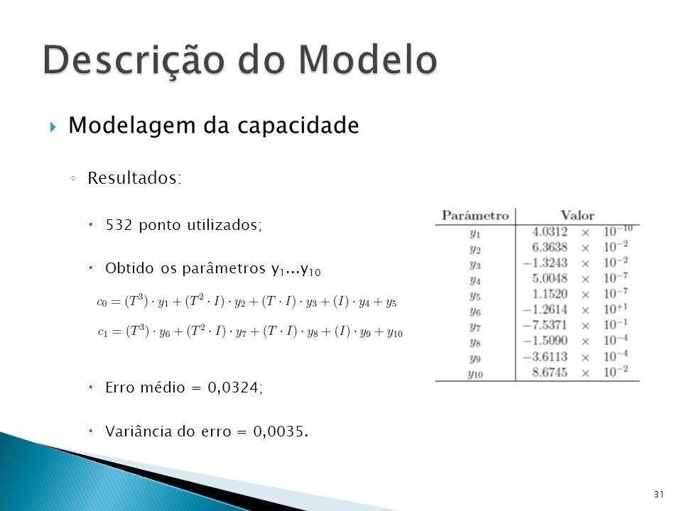 Descrição do Modelo Modelagem da capacidade Resultados: