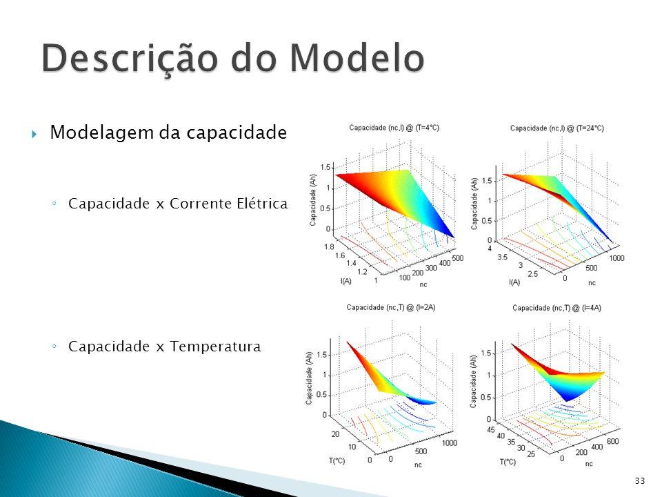 Descrição do Modelo Modelagem da capacidade