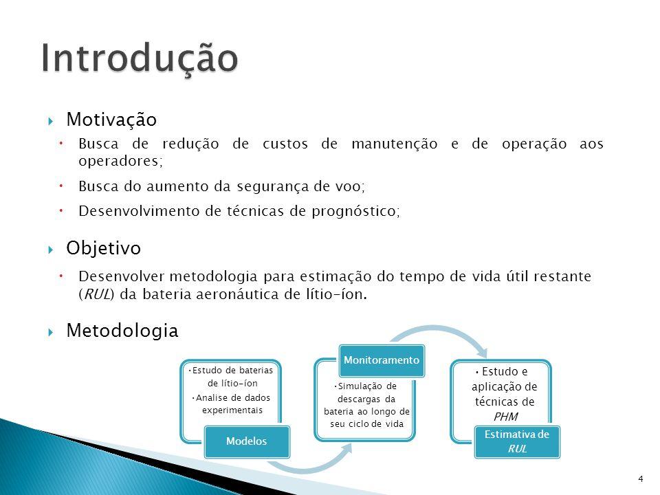 Introdução Motivação Objetivo Metodologia