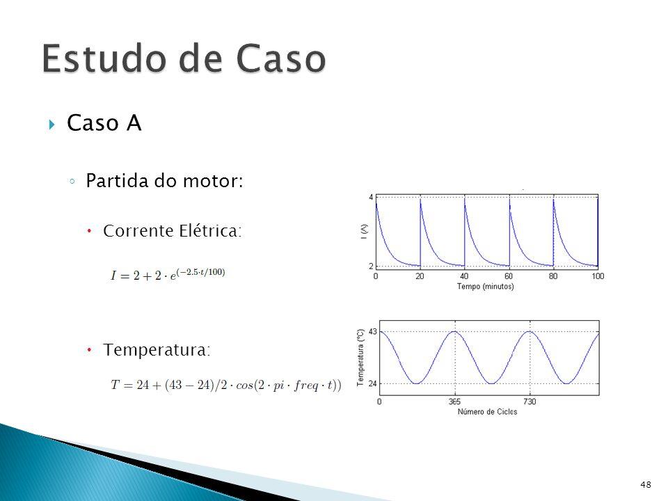 Estudo de Caso Caso A Partida do motor: Corrente Elétrica: