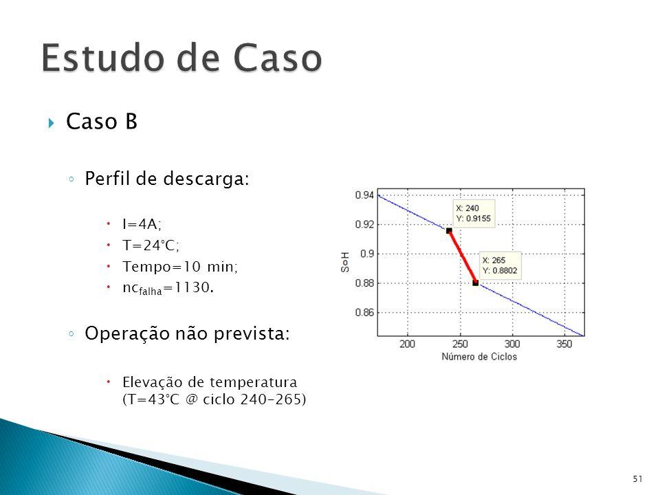 Estudo de Caso Caso B Perfil de descarga: Operação não prevista: I=4A;