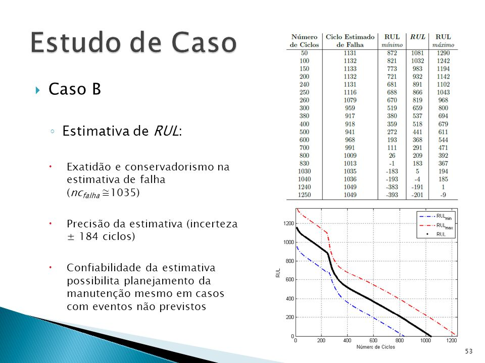Estudo de Caso Caso B Estimativa de RUL: