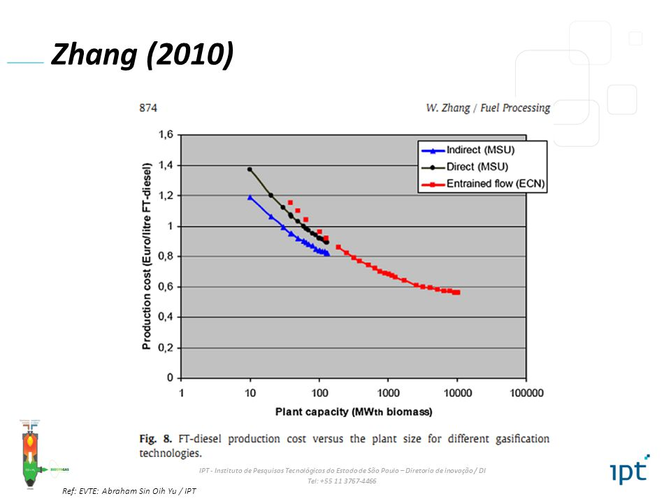Zhang (2010) Ref: EVTE: Abraham Sin Oih Yu / IPT