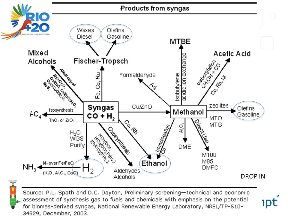 Products from Syngas DROP IN