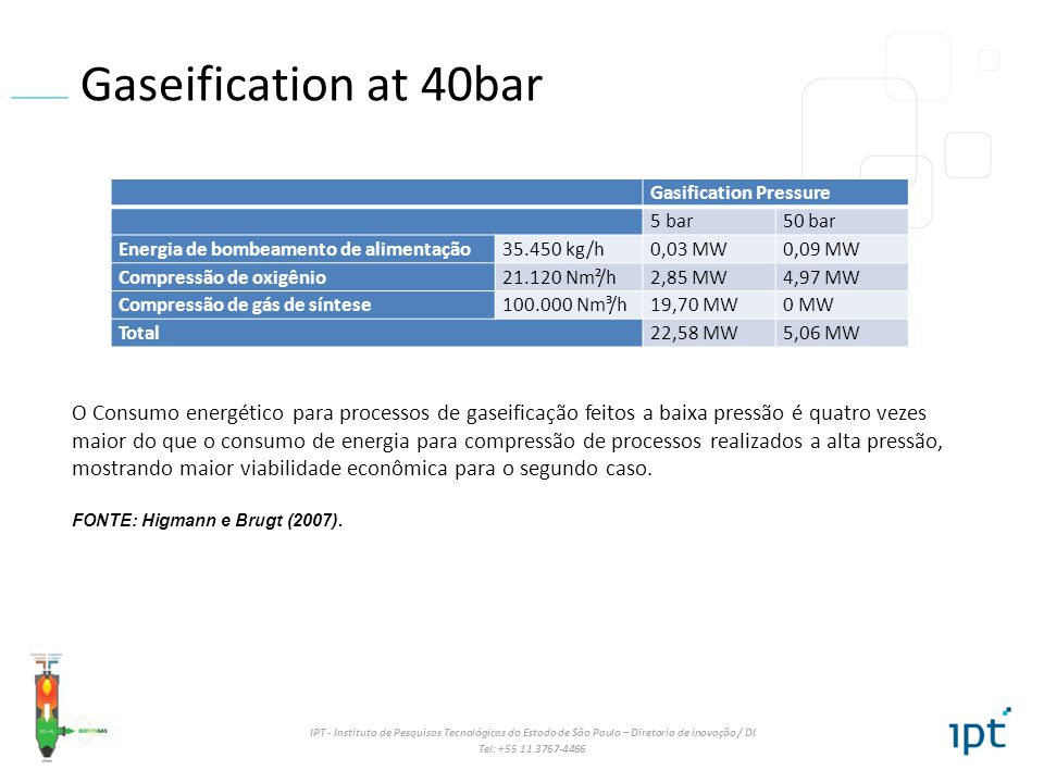 Gaseification at 40bar Gasification Pressure. 5 bar. 50 bar. Energia de bombeamento de alimentação.