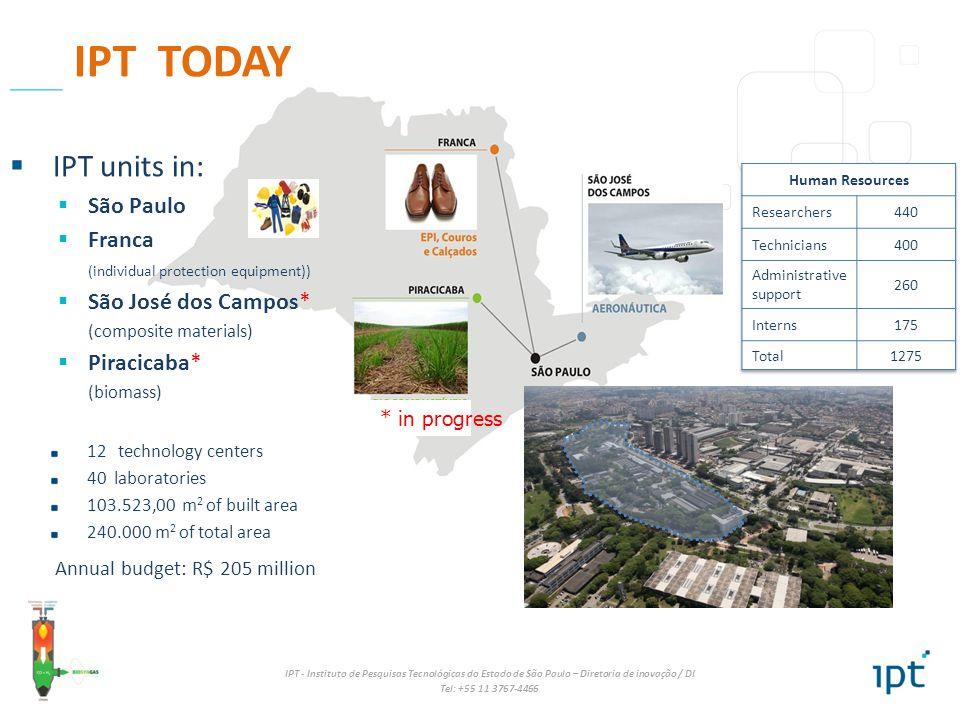 Annual budget: R$ 205 million