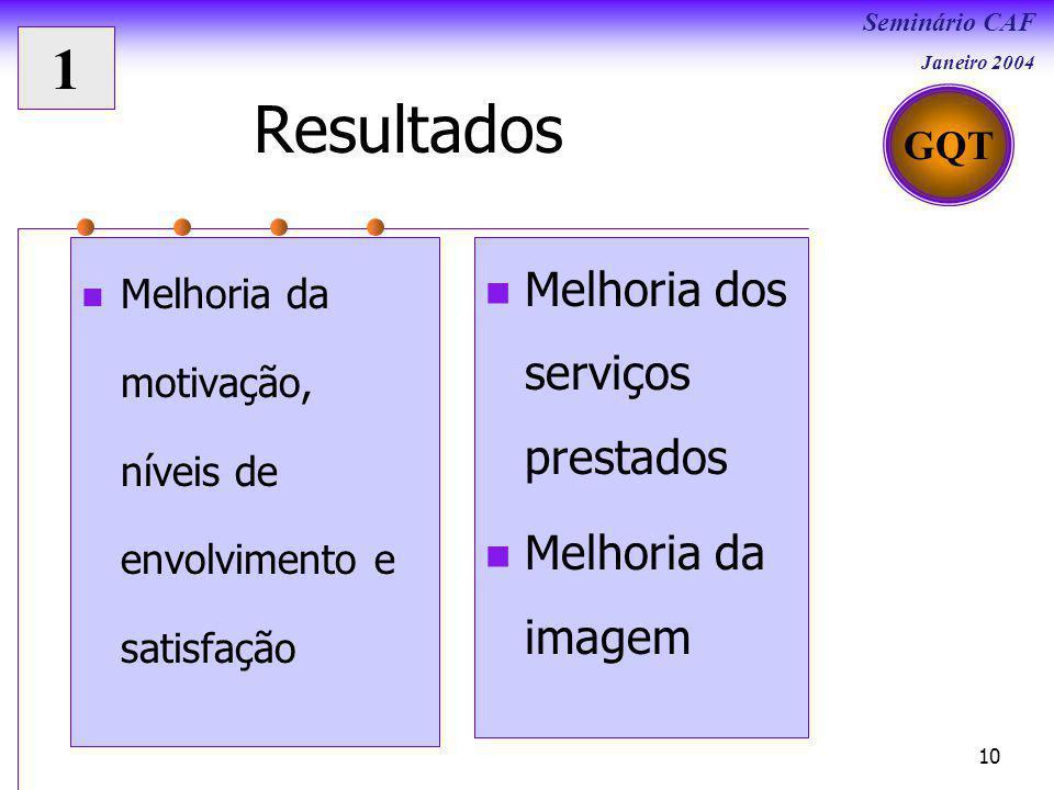 Resultados 1 Melhoria dos serviços prestados Melhoria da imagem GQT